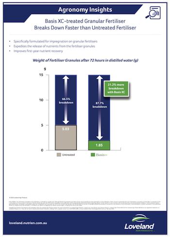 Basis XC Granular Fertiliser Breakdown Study-1