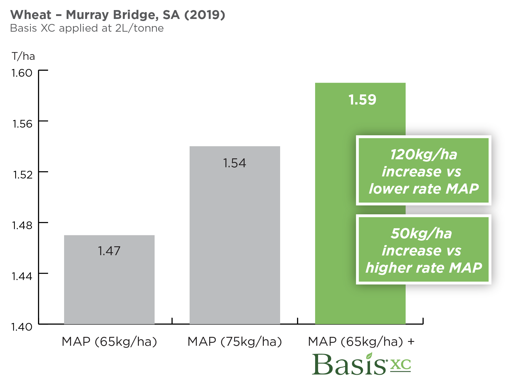 BasisXC Wheat Murray Bridge Wheat Yield Improvement