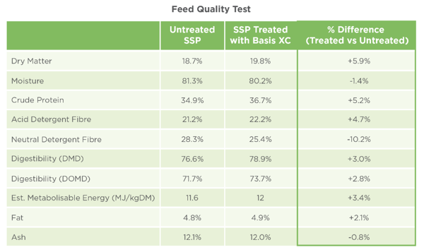 Feed Quality Test-1